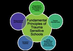 trauma-principles-for-teaching-urban-students
